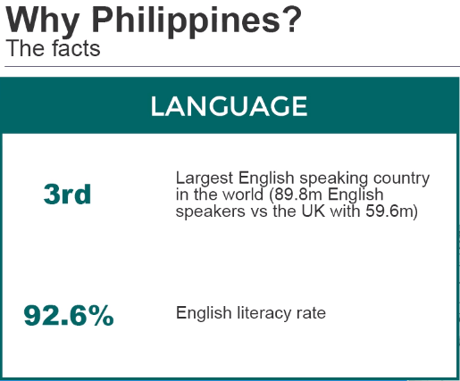 English Language in the Philippines