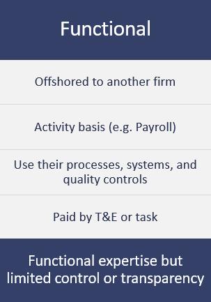 Outsourcing Model - Functional | optiBPO