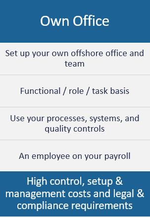 Outsourcing Model - Own Office | optiBPO